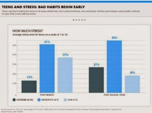 teens-and-stress