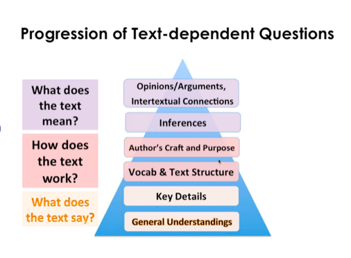 Text dependent questions with annotations witth Ideas by Jivey.